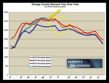 OC Demand 2016