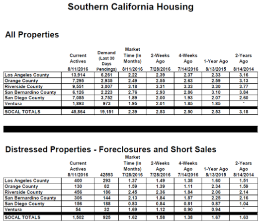 Southern California Housing August 2016